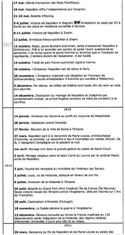 LES DATES DU REGNE DE NAPOLEON 1ER!